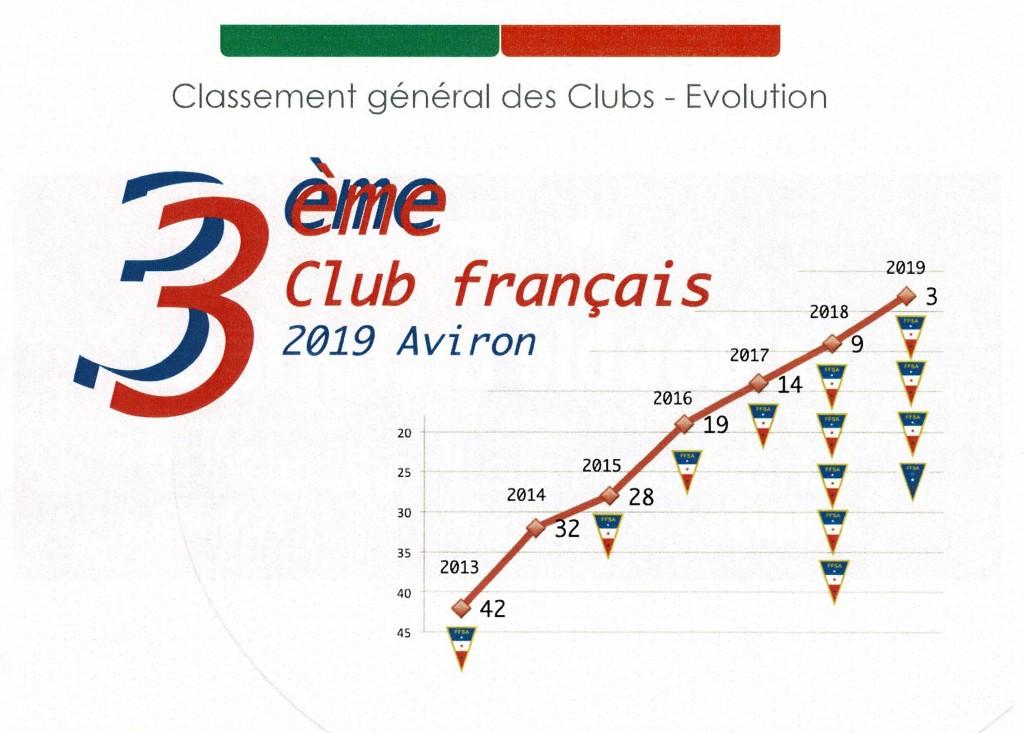 évolution du club